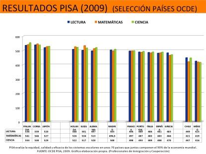 PISA2009MADRID