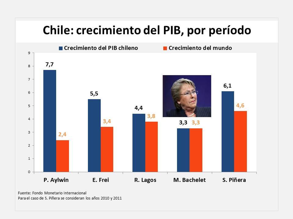 Chile, diez indicadores de un gobierno mediocre (1/6)