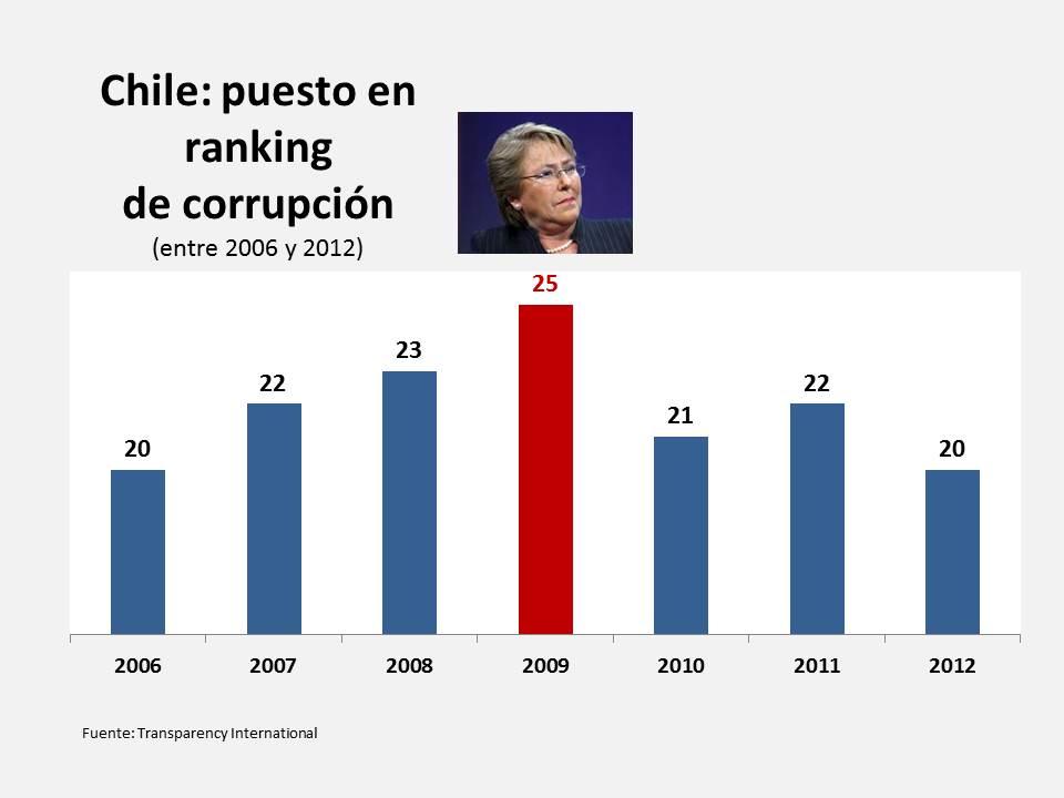 Chile, diez indicadores de un gobierno mediocre (4/6)