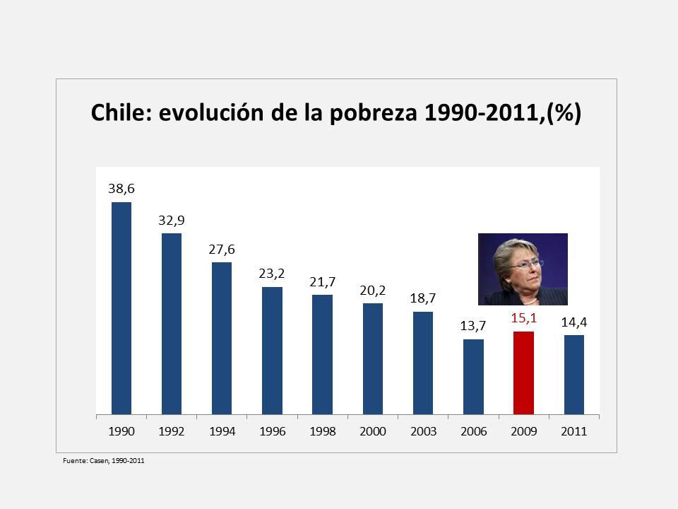 Chile, diez indicadores de un gobierno mediocre (5/6)