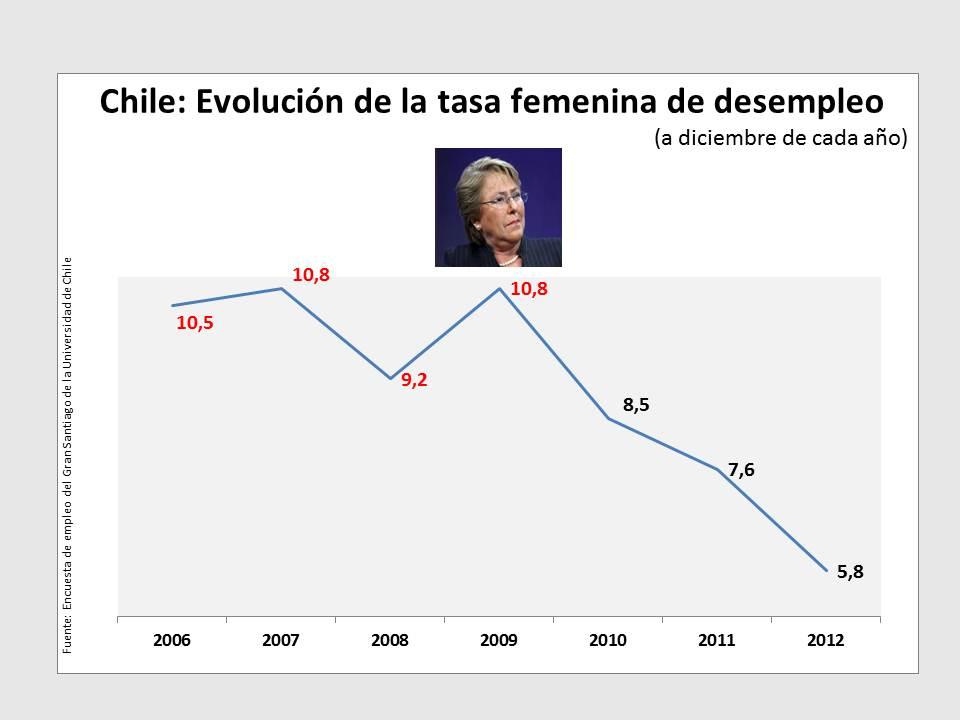Chile, diez indicadores de un gobierno mediocre (3/6)