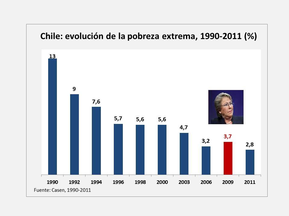 Chile, diez indicadores de un gobierno mediocre (6/6)