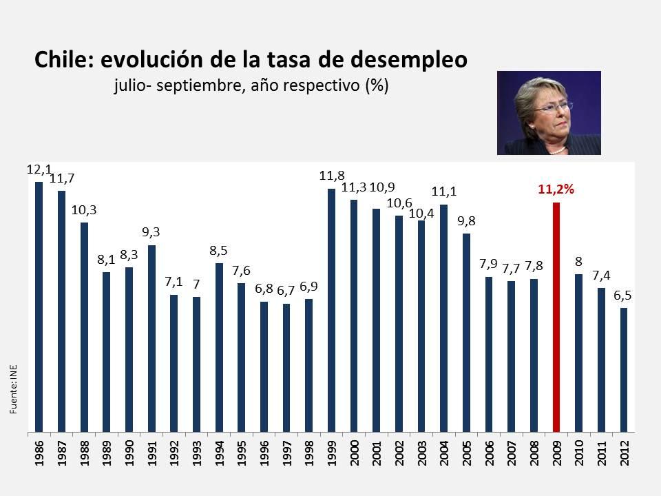 Chile, diez indicadores de un gobierno mediocre (2/6)