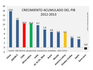 crecimiento acumulado PIB 2012-2013