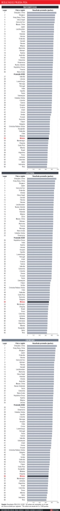 tablas-ranking-pisa-matemticas-lectura-ciencias-ok-ok