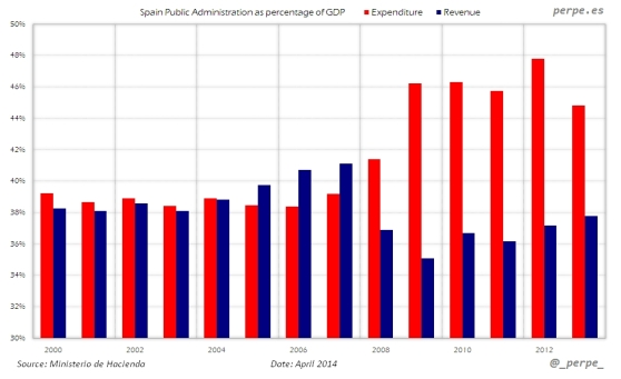 Spain-Expenditure-Revenue-Apr-2014